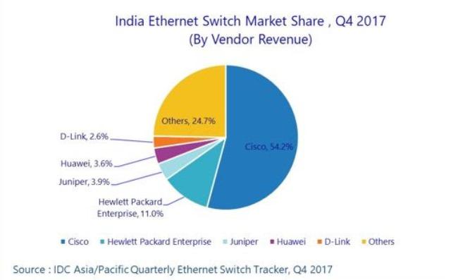 India switch market Q4 2017