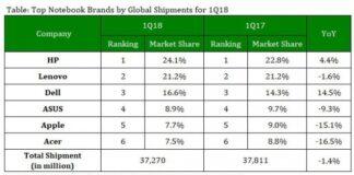 Notebook market share Q1 2018