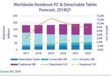 Personal devices forecast report by IDC