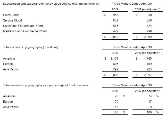 Salesforce revenue Q1 2018