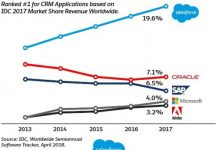 Salesforce share in CRM market