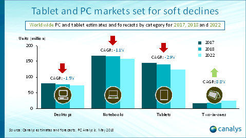 Tablet and PC market forecast from Canalys