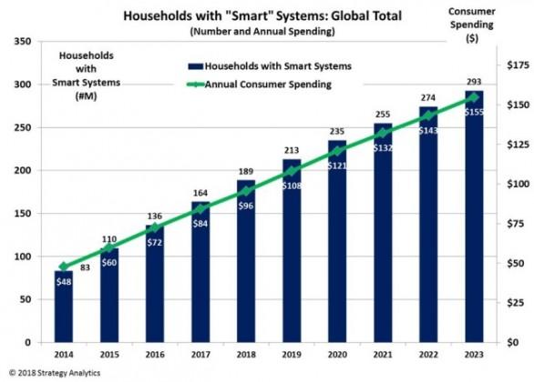 smart home market revenue reaches 84 bn infotechlead. Black Bedroom Furniture Sets. Home Design Ideas