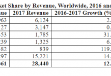 AIM software market share 2017