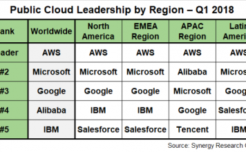 AWS leadership in Q1 2018