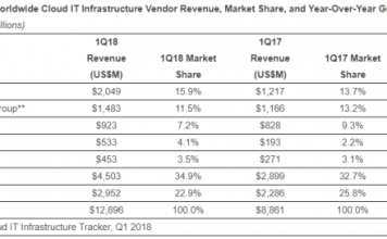 Cloud IT infrastructure share Q1 2018
