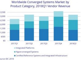 Converged systems market Q1 2018