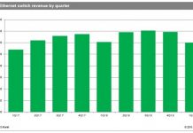 Ethernet switch revenue Q1 2018