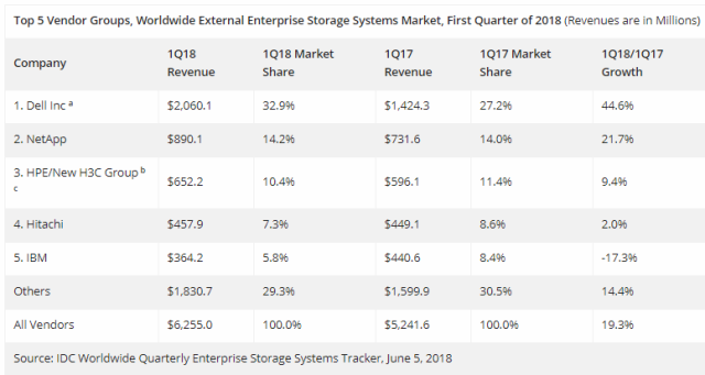 External storage market share Q1 2018