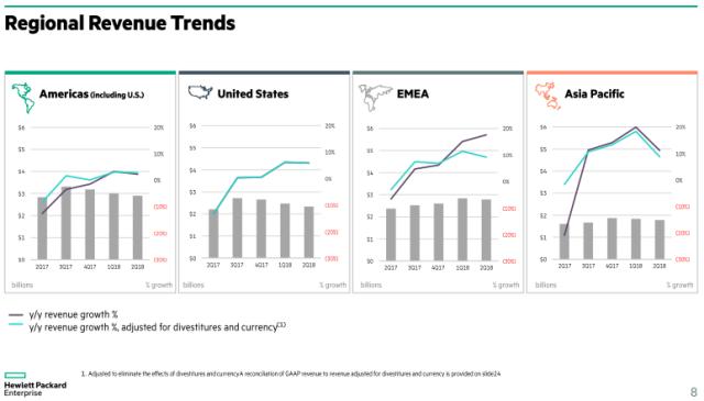 HPE revenue Asia Pacific Q2 fiscal 2018