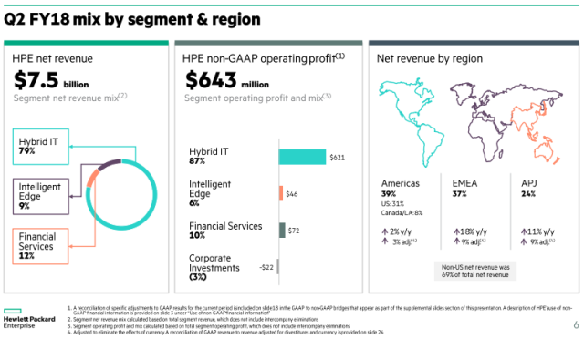 HPE revenue Q2 fiscal 2018