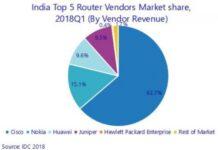 India router market Q1 2018