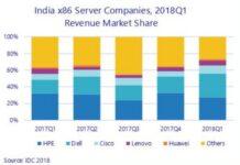 India server market Q1 2018