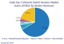 India switch market Q1 2018