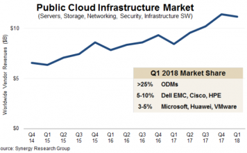 Public Cloud Infrastructure Q1 2018