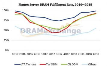 Server DRAM price forecast