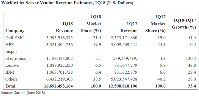 Server revenue Q1 2018