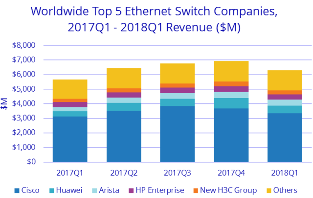 Switch vendor market share Q1 2018
