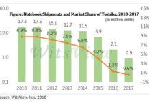 Toshiba notebook market share