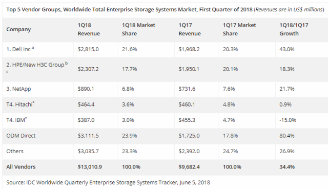 Total enterprise storage market Q1 2018