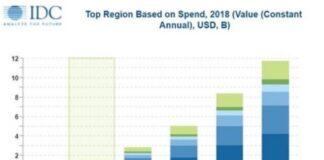 Blockchain spending forecast