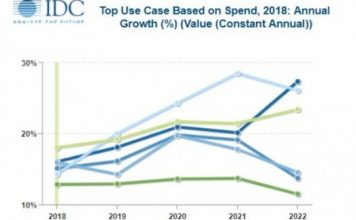 Drone spending forecast by IDC
