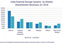 HPE share in India storage market Q1 2018