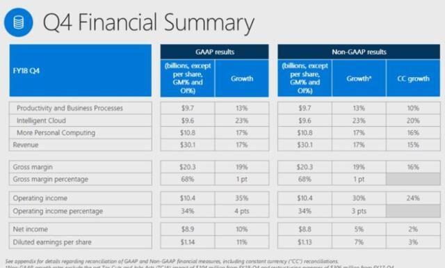 Microsoft revenue in June 2018 quarter