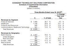 Cognizant revenue Q2 2018