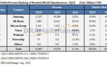 DRAM revenue Q2 2018