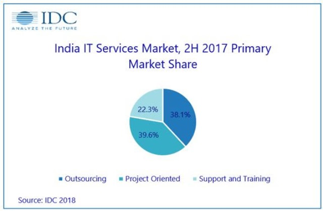 India IT and Business Services market
