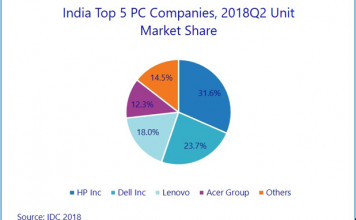 India PC market share Q2 2018