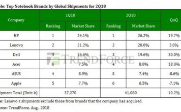 Notebook market share Q2 2018