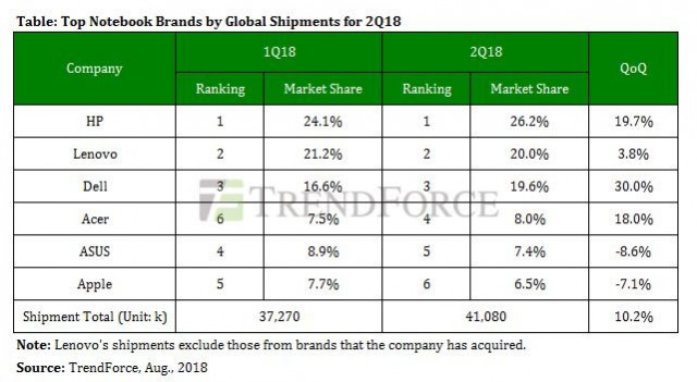 Notebook market share Q2 2018
