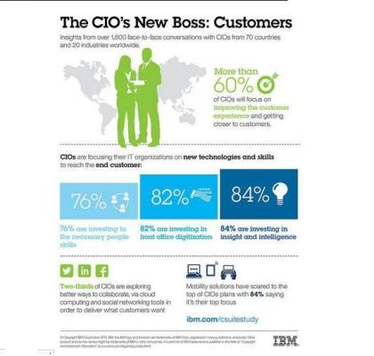 CIOs to focus on improving customer experience