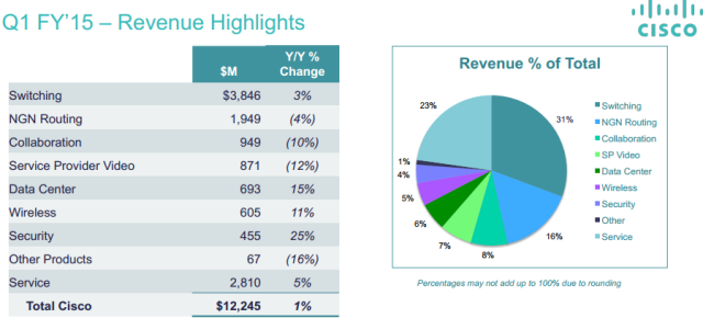 Cisco growth in Q1 fiscal 2015