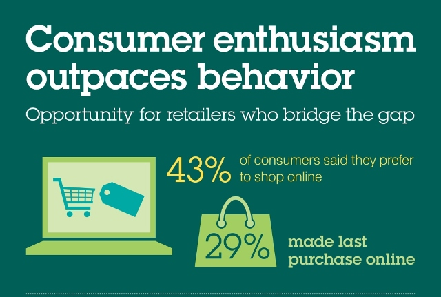 IBM study on online buying
