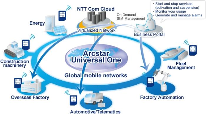 NTT enters IoT market