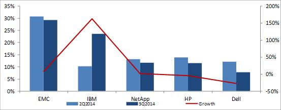 external enterprise storage systems market in Q3 2014