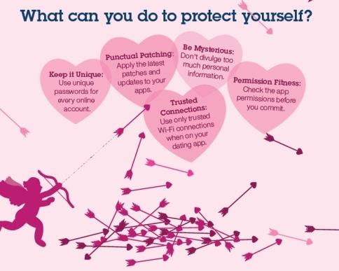 IBM tips for Digital Dating Safety