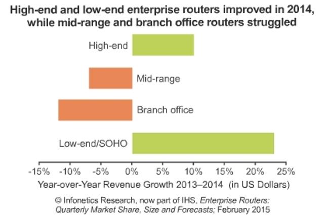 Enterprise Router Market's Strong Q4