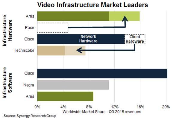 video infrastructure market in Q3