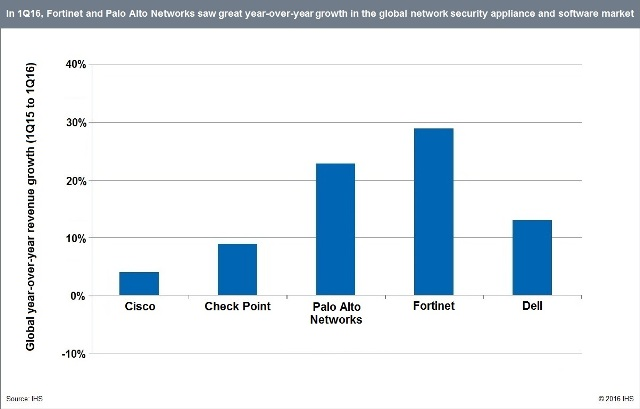 Network Security Market in Q1 2016