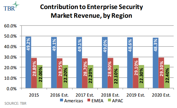 Enterprise Security chart by TBR