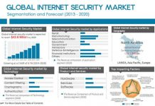 global-internet-security-market-by-allied-market-research