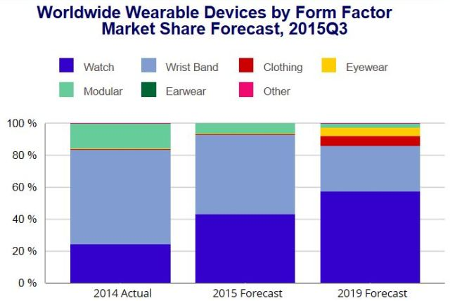 wearable-devices-chart-by-idc