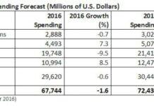 india-it-spending-forecast