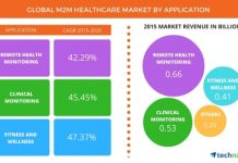 M2M_Healthcare Technavio