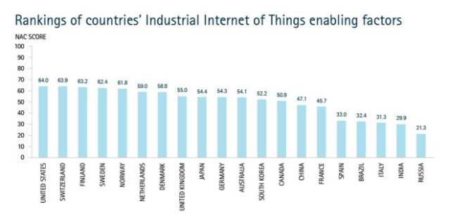 IoT chart by Accenture