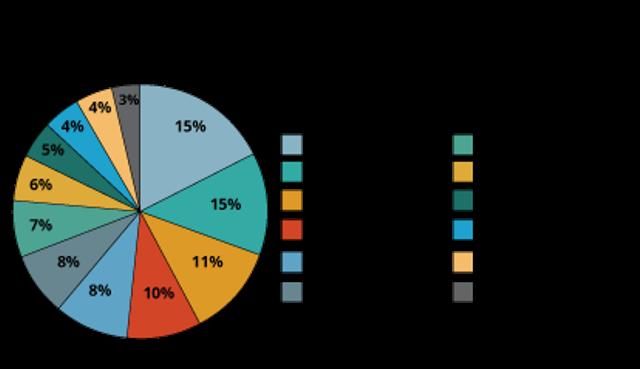 IoT chart by Gartner
